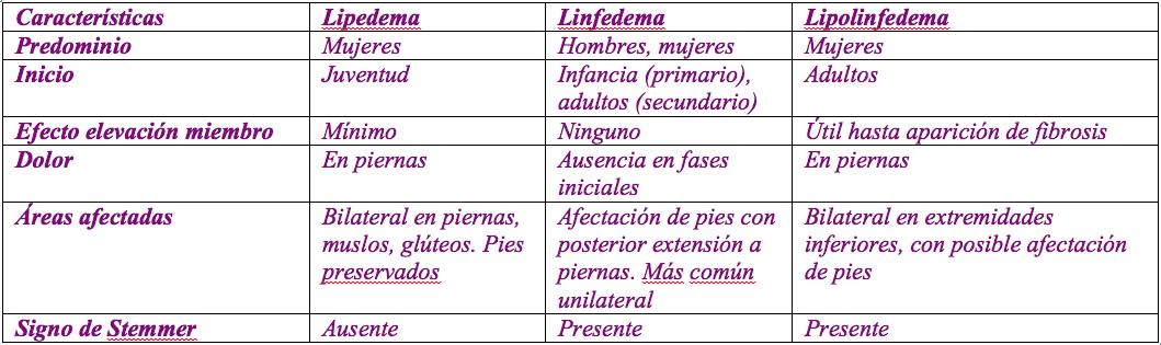 tabla_linfedema